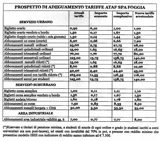 Ataf Foggia, aumenta il costo di biglietti e abbonamenti